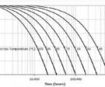 装备知识:深入分析LED手电 光衰的重要原因